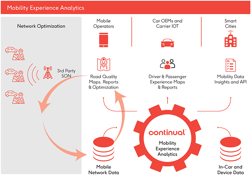 Mobility Experience Analytics Diagram